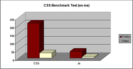 Benchmark CSS