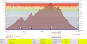 Profil + FC Course du tangue